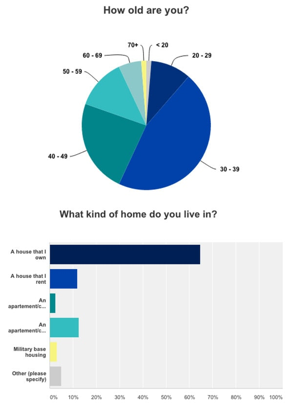 2015 Reader Survey Results